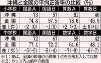 全国学力テスト:沖縄小6ほぼ全国水準、中3は全て平均以下