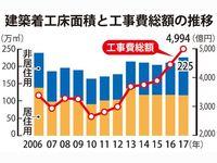 沖縄県内の工事費、復帰後最高額を更新 2017年は12.2%増・4994億円