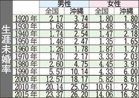 「生涯未婚」沖縄県内で高水準 男性26%で全国一 女性は5番目の16%