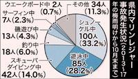沖縄の水難事故301人 シュノーケル最多100人 過去5年11管まとめ