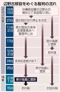 [Q&A]国と沖縄県が争う 3つの辺野古訴訟の違いは?