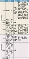 空手1プレミアリーグ 日程と県勢出場者