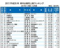 沖縄企業の売上高ランキング 1位は絶好調の小売の…