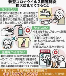 コロナ ウイルス インフルエンザ