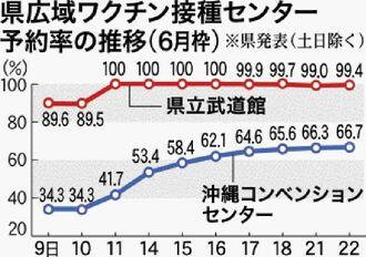 県広域ワクチン接種センター予約率の推移