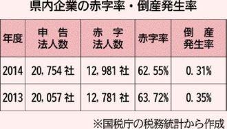 県内企業の赤字率・倒産発生率