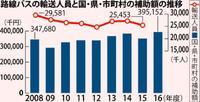 バス赤字補助、最多3.9億円 路線維持・利用者減が要因か 2016年度 国と沖縄県・市町村合計