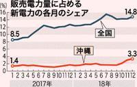 沖縄の新電力、シェア2% 小売り自由化から3年 参入業者は仕入れに苦慮