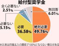 「大学まで進みたい」親の所得で意識に差 困窮世帯の子は低く 沖縄県調査
