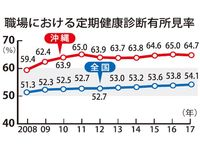 7年連続で全国最下位 沖縄県内の職場健診「異常所見」64% 前年より改善したが…