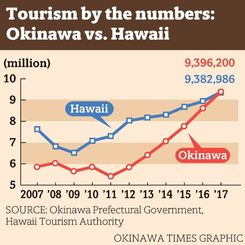 Tourism by the numbers: Okinawa vs.Hawaii