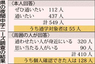 県の夜間中学ニーズ調査の結果