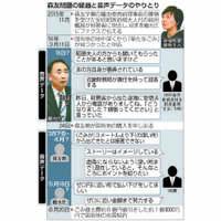 森友学園問題:昭恵氏関与? くすぶる疑惑 籠池前理事長、何度も名前挙げ【深掘り】