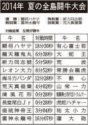 夏の全島闘牛大会 対戦結果(左側が勝ち牛)