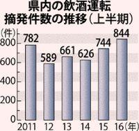 <飲酒運転>沖縄県内16年上半期、100件増の844件 過去最悪ペース
