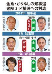 金秀、かりゆし両グループの知事選、衆院沖縄3区補選への対応