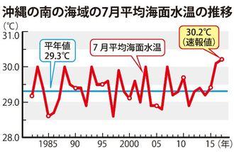 沖縄の南の海域の7月平均海面水温の推移