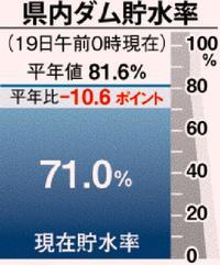 水不足に改善の兆し 台風6号、大東島地方に恵みの雨 「あと1カ月は大丈夫」
