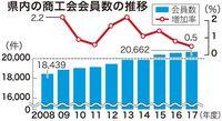 増える商工会会員 沖縄の組織率73%は全国1位 加入促進運動が奏功