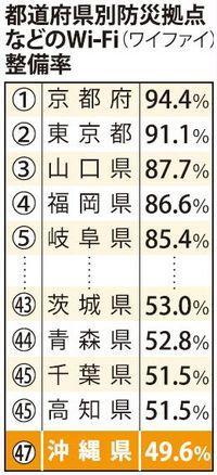 災害時の公衆Wi-Fi、備え遅れる沖縄 整備率は全国ワースト49.6%