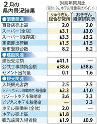 建設・観光関連が堅調、「拡大」判断維持 2月の沖縄景況
