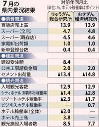 7月の沖縄景況 「拡大」判断据え置き りゅうぎん総研・おきぎん経済研