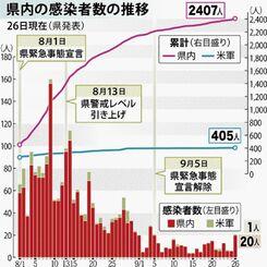 県内の感染者数の推移