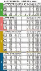 第48回衆議院議員総選挙 小選挙区得票数(選管最終)