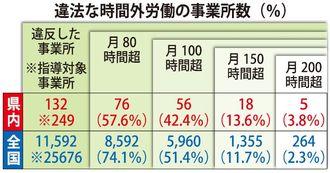 違法な時間外労働の事業者数(%)