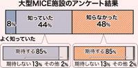 大型MICEに「期待」85% 渋滞・採算性を危ぶむ声も 沖縄県調査中間まとめ