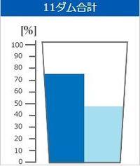 きょうのダム貯水率(2018年6月1日 沖縄県企業局)