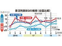 法人景況プラス続くが…人手不足深刻化 沖縄総事局1~3月予測
