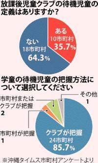 沖縄の学童保育:待機児童、難しい実数把握 月額平均9511円、高い利用料に課題も