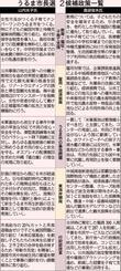 うるま市長選挙 2候補の政策一覧