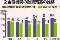 農業融資じわり増加、沖縄県内2金融機関 事業規模の拡大反映