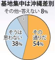 【県民意識調査】基地集中は沖縄差別