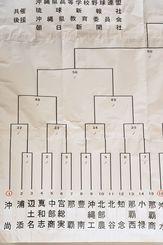 ブロック別の組み合わせ表(1)