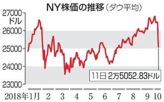 NY株価の推移