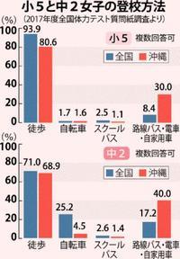 沖縄の子、体力テストで全国下位 その原因とは?