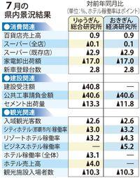 はしか、豪雨、台風…マイナス要因続き「下方修正」も 7月の沖縄県内景況