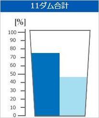 平年の貯水率(左)と2日の貯水率(沖縄県企業局HPから)