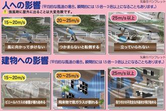 風速の人や建物への影響(沖縄気象台ホームページから)