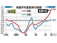 伸び率2年連続全国トップ 沖縄県内地価、5.7%上昇