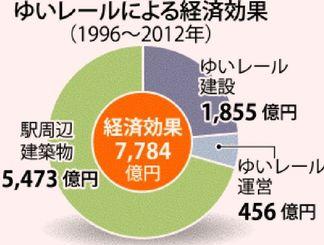 ゆいレールによる経済効果(1996年~2012年)