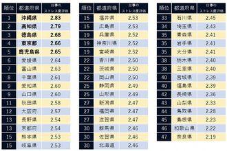 仕事のストレス度が低い都道府県ランキング(出典:キャリコネ)