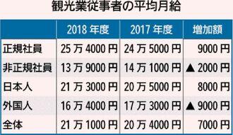 観光業従事者の平均月給