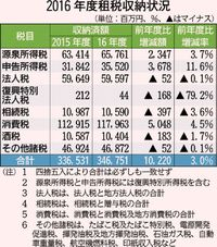 国税収納 最高3467億円/16年度県内 好況反映 8年連続増