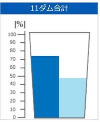 沖縄11ダム合計の貯水率(2018年5月29日)