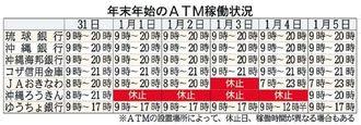 年末年始の沖縄県内ATM稼動状況