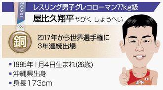 レスリング男子グレコローマン77キロ級 屋比久翔平のプロフィル(似顔 中村 剛)